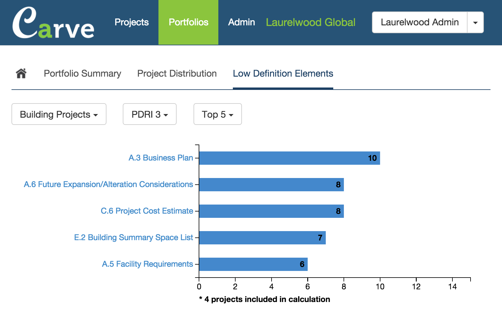 Low definition elements tab in Carve portfolio showing the top five weaknesses in this company's building projects.