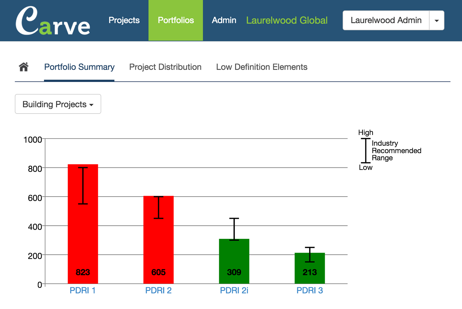 Portfolio summary for Laurelwood Global showing four PDRI scores for the progression of a single project within their portfolio.