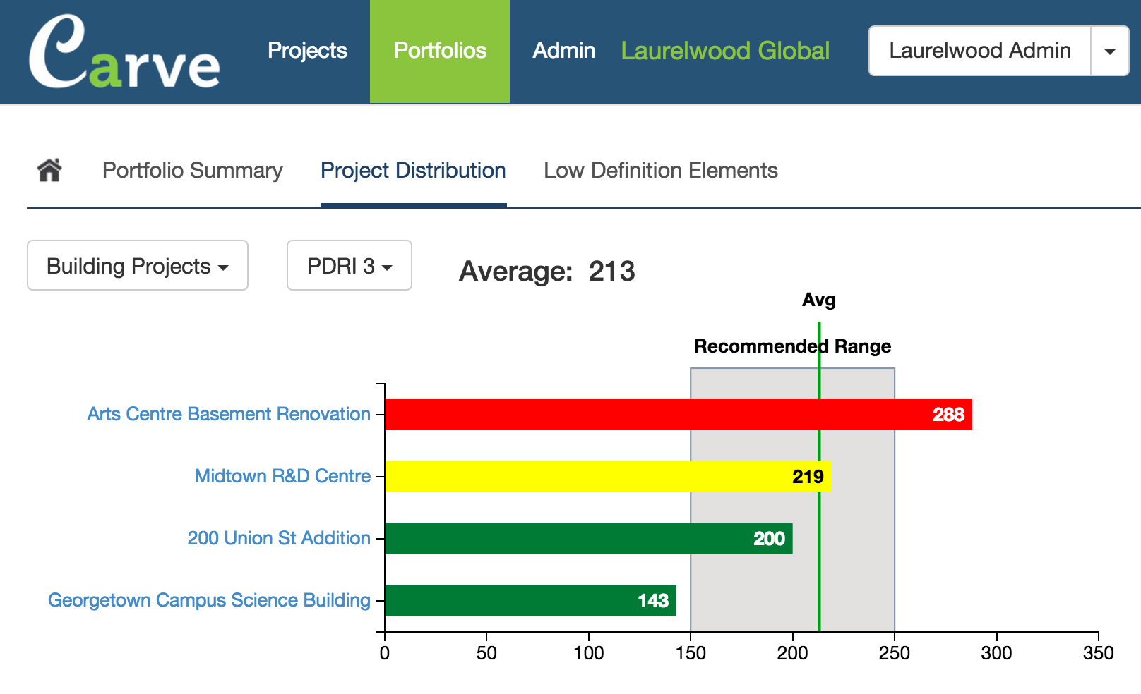 Project distribution view in portfolios section of Carve showing PDRI scores for the various projects, the average score, and the recommended score range.