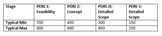 PDRI scores