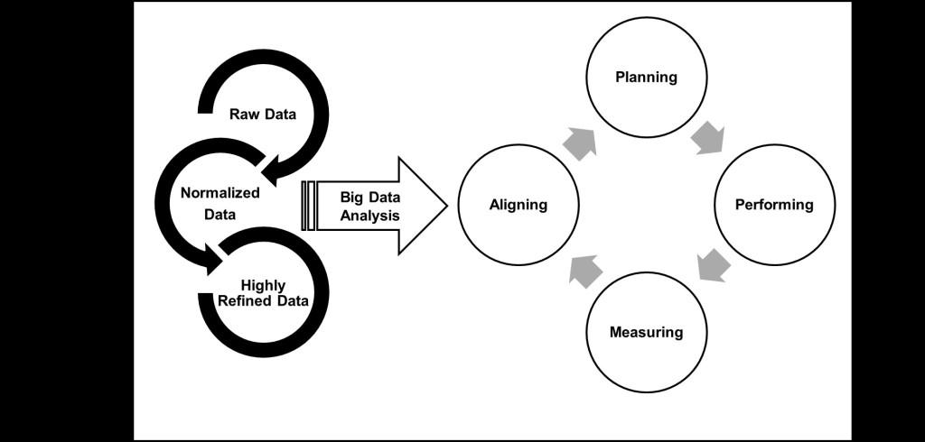 graph-big-data-inputs-and-processing-environment