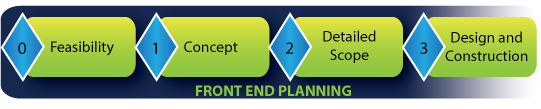 CII front end planning phase-gate process