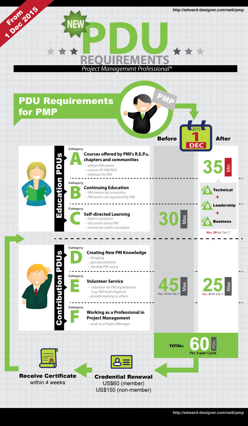Pmi Pdu December 1 2015 Changes Infographic Valency