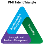 The Project Management Institute's Talent Triangle which shows the three skills that are most important for project manager professional development. These three skills include technical project management, leadership, and strategic and business management.