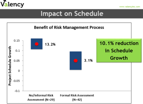 Schedule Impact of Formal Project Risk Management