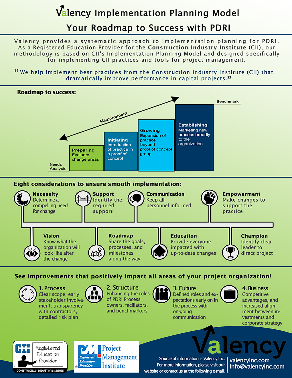 Implementing Change? A roadmap to success [Infographic]