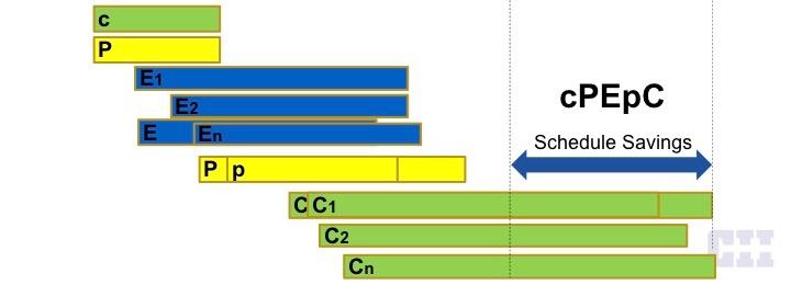 CII's cPEpC model