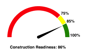 Construction Readiness Scale