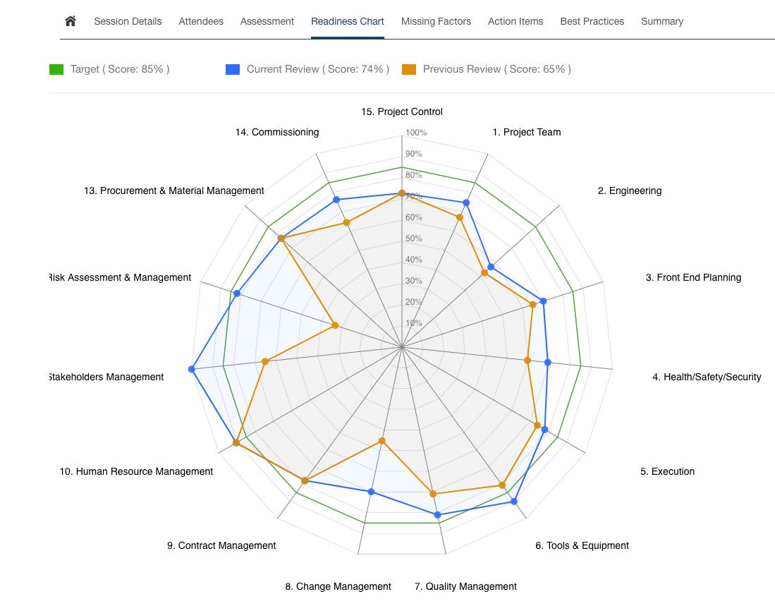 Readiness Chart