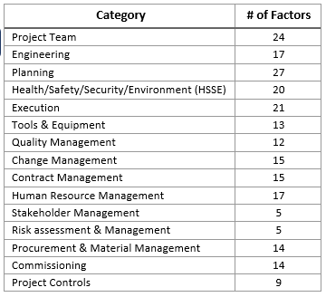 Construction Readiness Assessment Tool