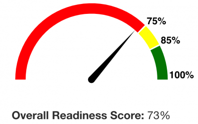 Construction Readiness Score