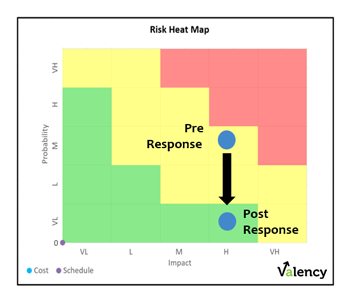 construction-readiness-business-case-risk-heat-map