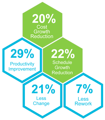 benefits of the construction readiness methodology
