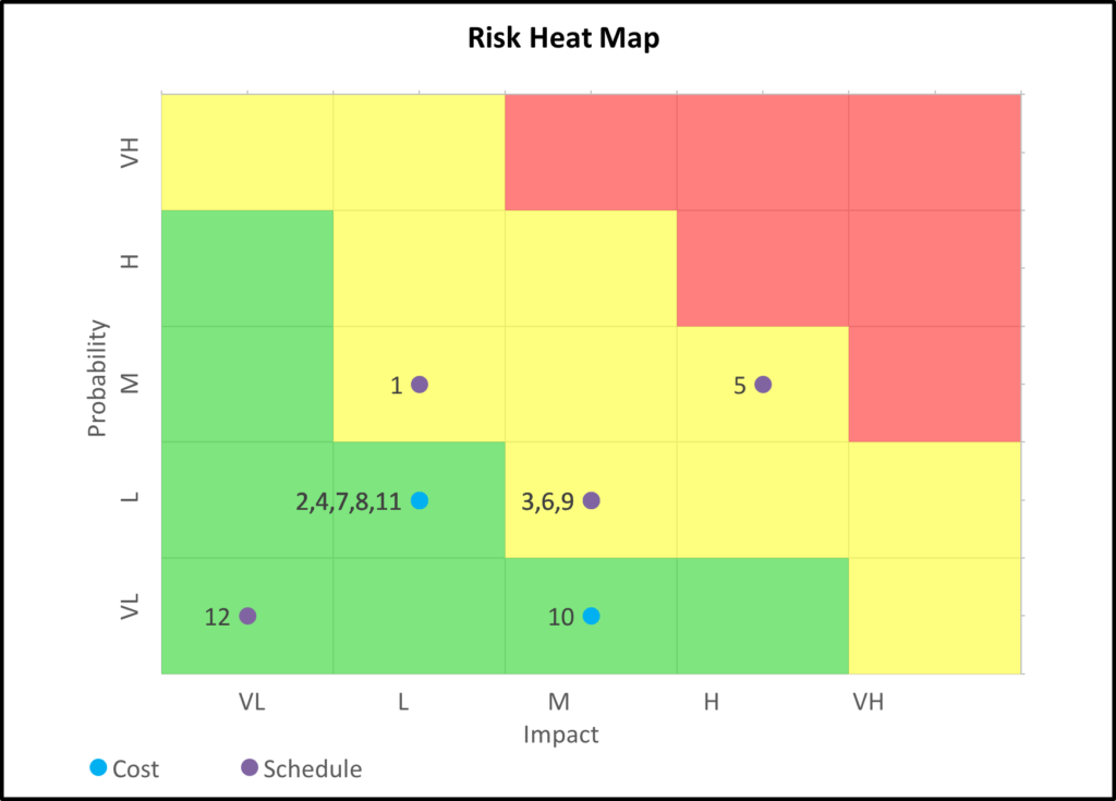 Risk Heat Map