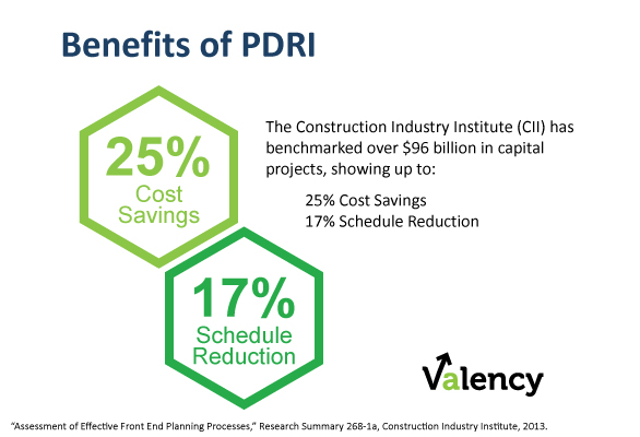 Project Cost and Schedule Benefits of PDRI