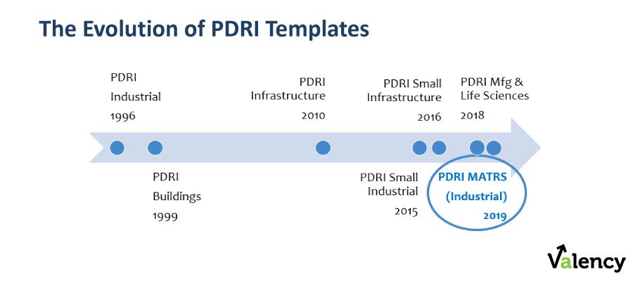 evolution of pdri templates