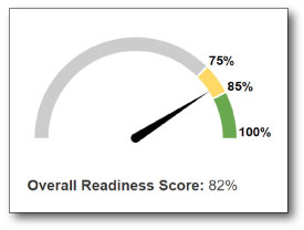 construction readiness assessment score